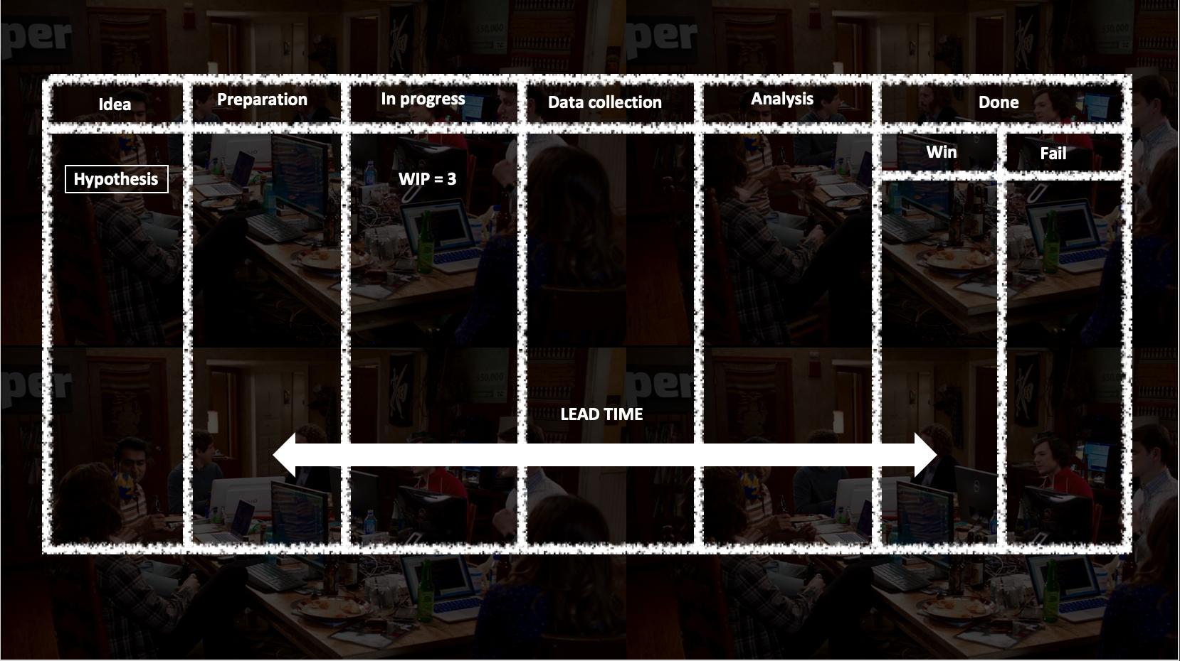 product development process lead time