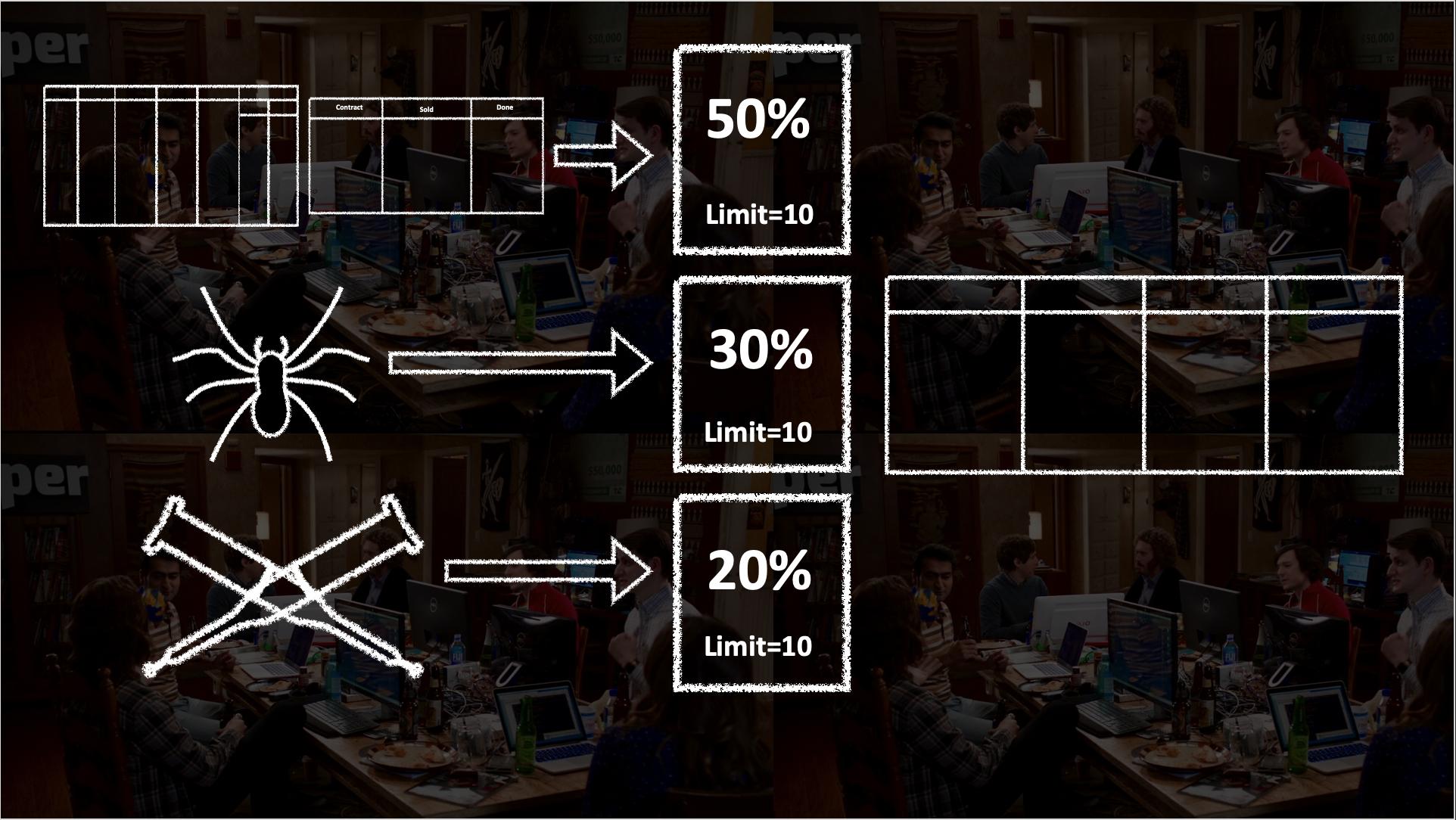 design, sales, solution