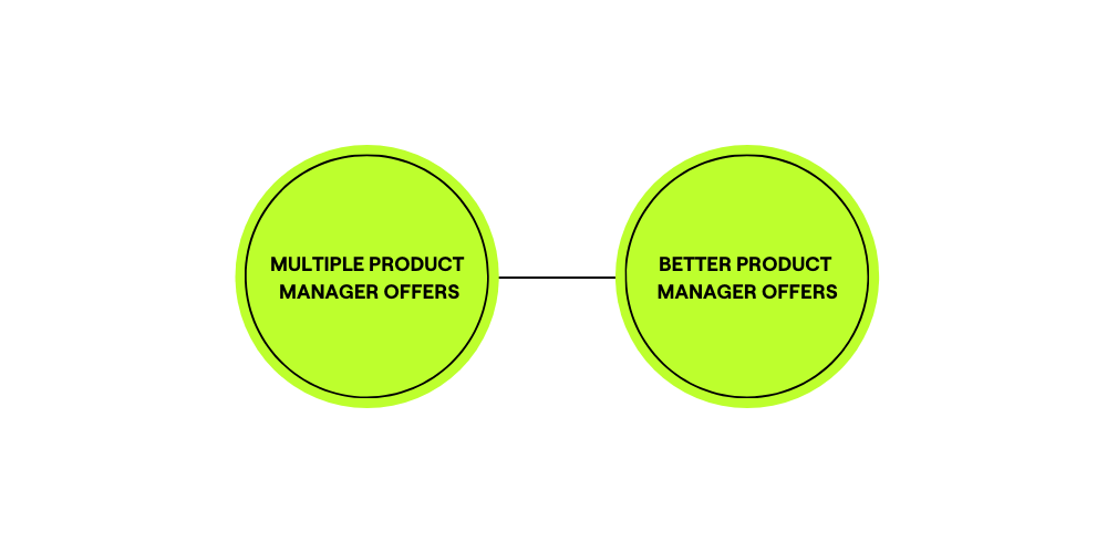 second product manager interview questions graphic