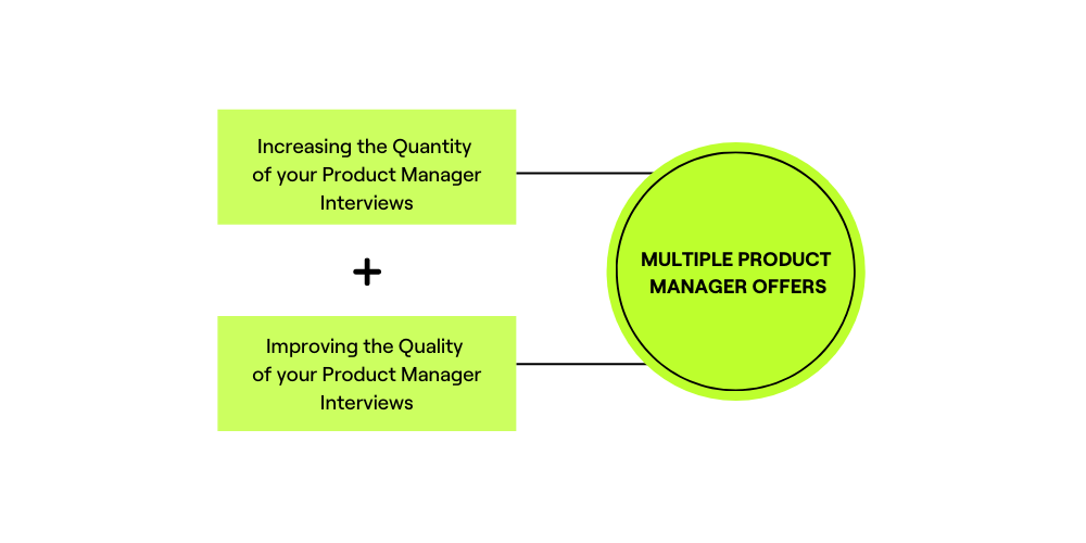 product manager interview questions first graphci