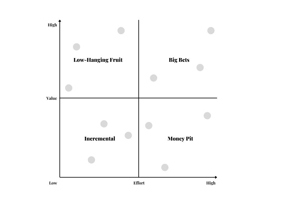value vs effort prioritization framework