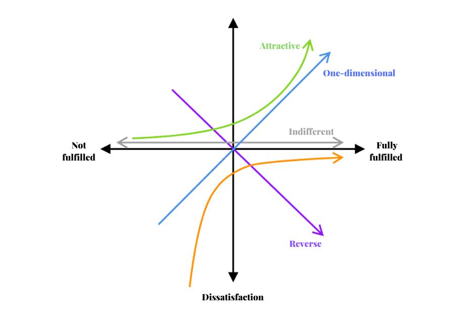 kano prioritization framework