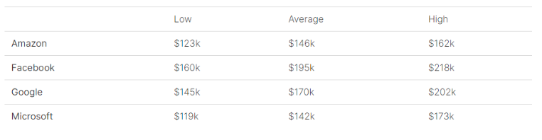 FAANG Product Manager salary