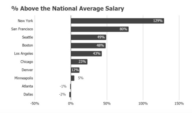 National Average Product Manager Salary